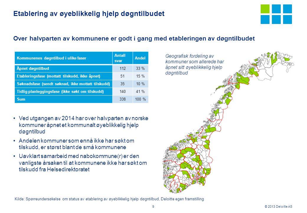 © 2013 Deloitte AS Etablering av øyeblikkelig hjelp døgntilbudet 9 Over halvparten av kommunene er godt i gang med etableringen av døgntilbudet •Ved u