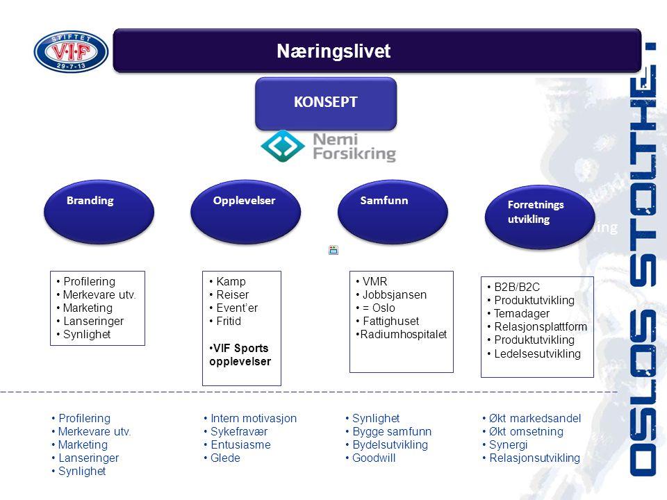 Næringslivet Forretningsutvikling Samfunn Opplevelser Synlighet Forretnings utvikling Forretnings utvikling Branding Opplevelser Samfunn KONSEPT • Profilering • Merkevare utv.