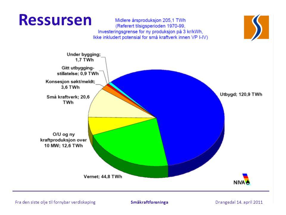 Ressursen Fra den siste olje til fornybar verdiskaping Småkraftforeninga Drangedal 14. april 2011