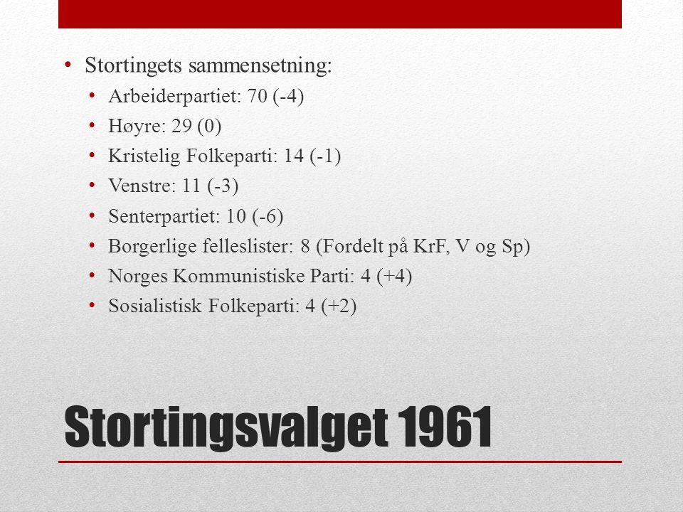 Stortingsvalget 1961 • Stortingets sammensetning: • Arbeiderpartiet: 70 • Høyre: 29 • Kristelig Folkeparti: 14 • Venstre: 11 • Senterpartiet: 10 • Borgerlige felleslister: 8 • Norges Kommunistiske Parti: 4 • Sosialistisk Folkeparti: 4