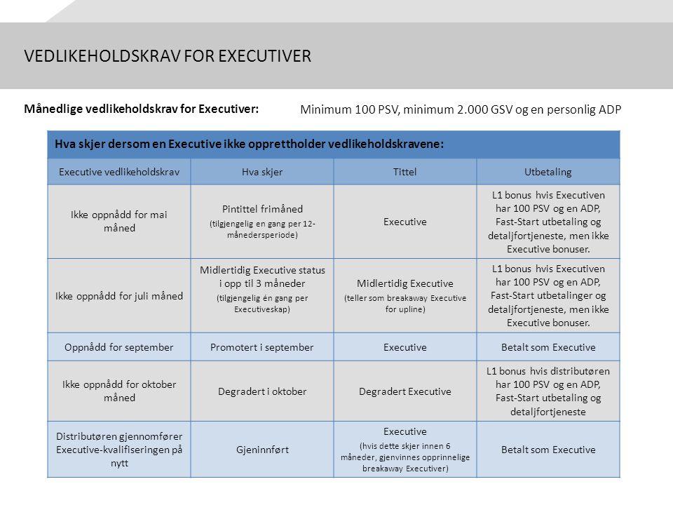VEDLIKEHOLDSKRAV FOR EXECUTIVER Månedlige vedlikeholdskrav for Executiver: Minimum 100 PSV, minimum 2.000 GSV og en personlig ADP Hva skjer dersom en