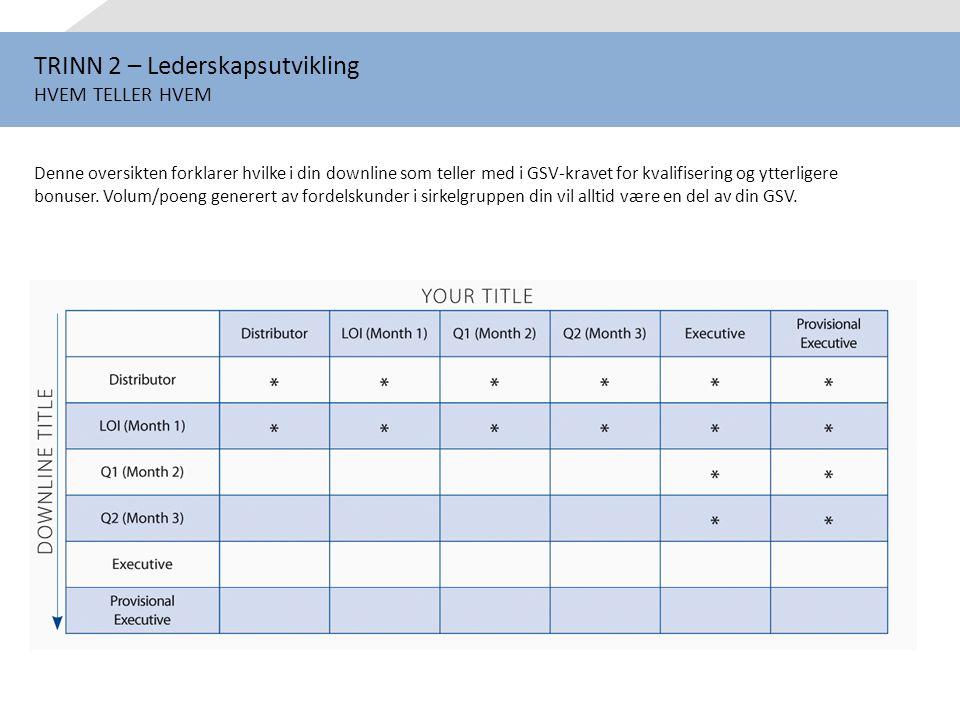 TRINN 2 – Lederskapsutvikling HVEM TELLER HVEM Denne oversikten forklarer hvilke i din downline som teller med i GSV-kravet for kvalifisering og ytter