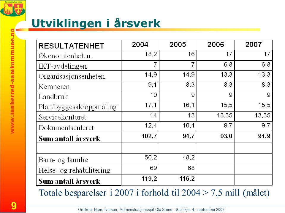 www.innherred-samkommune.no Ordfører Bjørn Iversen, Administrasjonssjef Ola Stene - Steinkjer 4. september 2008 9 Utviklingen i årsverk Totale bespare