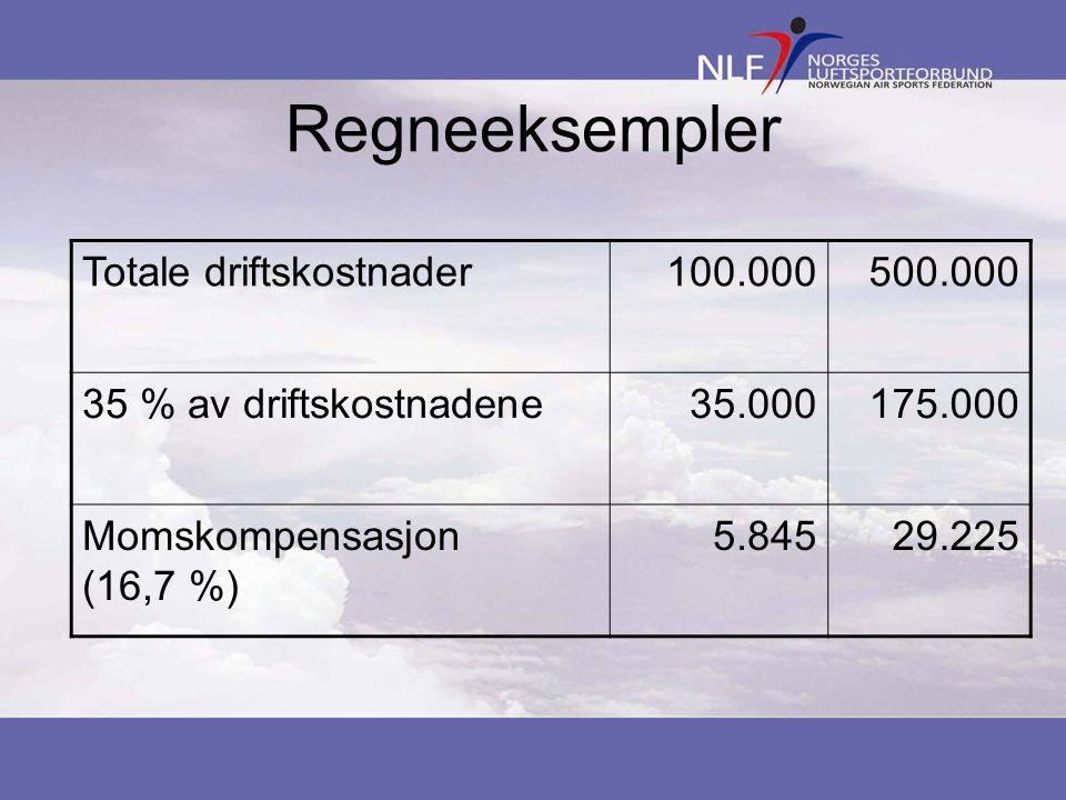 Regneeksempler Totale driftskostnader100.000500.000 35 % av driftskostnadene35.000175.000 Momskompensasjon (16,7 %) 5.84529.225