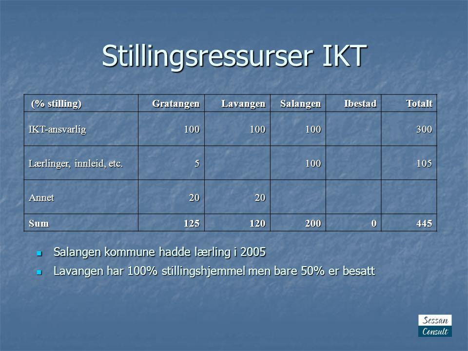 Stillingsressurser IKT (% stilling) (% stilling)GratangenLavangenSalangenIbestadTotalt IKT-ansvarlig100100100300 Lærlinger, innleid, etc.