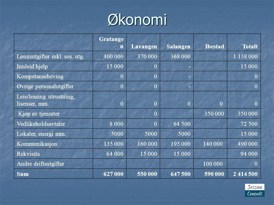 Økonomi Gratange nLavangenSalangenIbestadTotalt Lønnsutgifter inkl.
