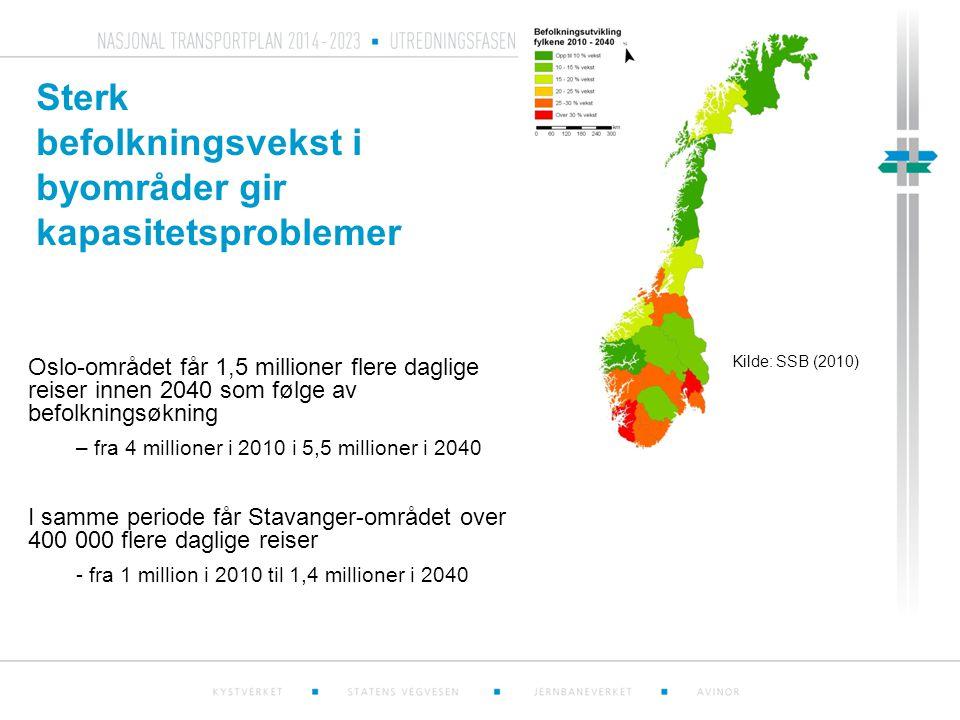 Sterk befolkningsvekst i byområder gir kapasitetsproblemer Kilde: SSB (2010) Oslo-området får 1,5 millioner flere daglige reiser innen 2040 som følge