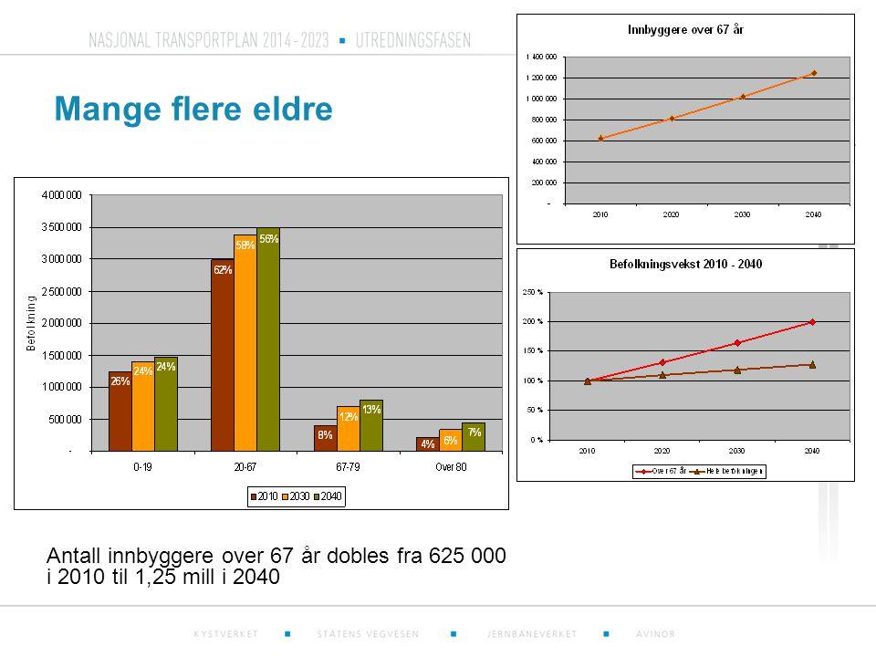 Mange flere eldre Antall innbyggere over 67 år dobles fra 625 000 i 2010 til 1,25 mill i 2040