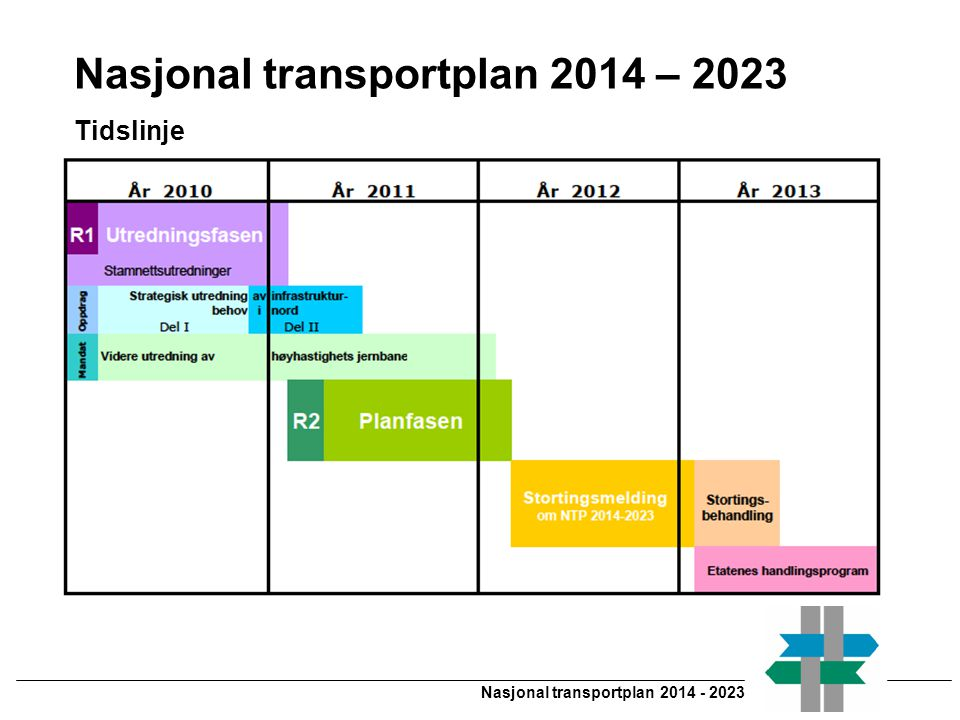 Nasjonal transportplan 2014 - 2023 Nasjonal transportplan 2014 – 2023 Tidslinje