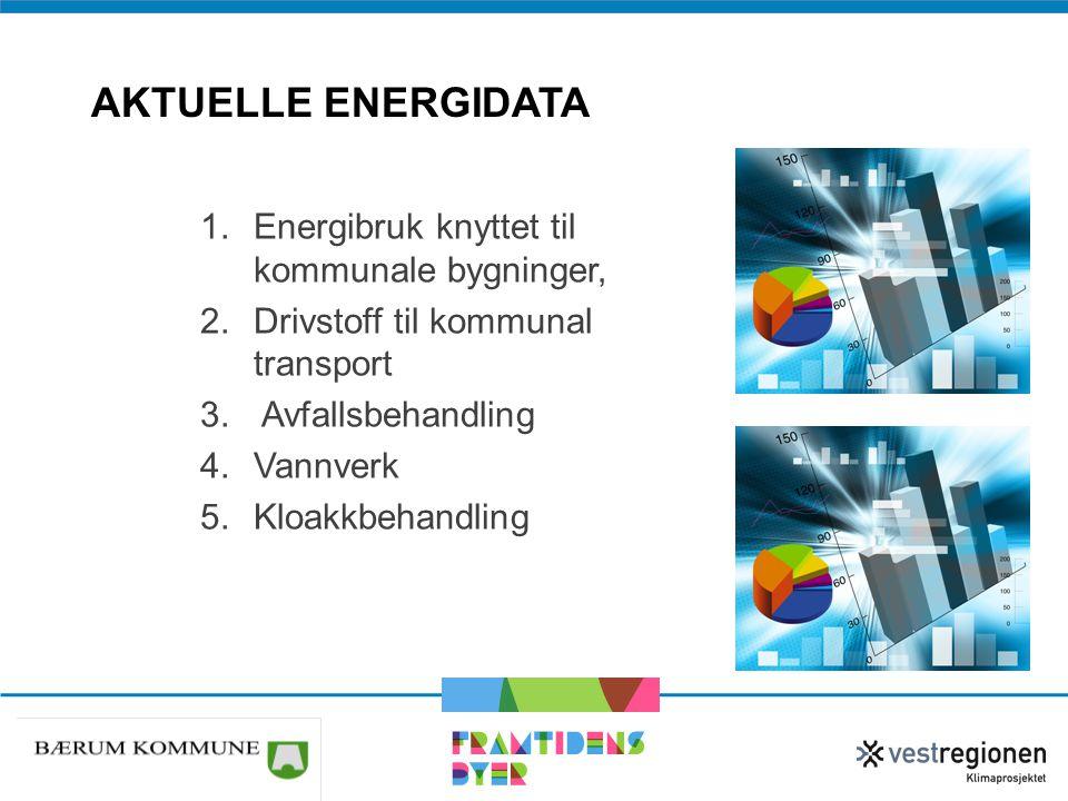 AKTUELLE ENERGIDATA 1.Energibruk knyttet til kommunale bygninger, 2.Drivstoff til kommunal transport 3. Avfallsbehandling 4.Vannverk 5.Kloakkbehandlin