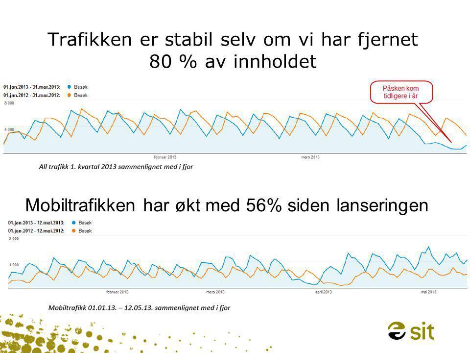 Trafikken er stabil selv om vi har fjernet 80 % av innholdet Mobiltrafikken har økt med 56% siden lanseringen
