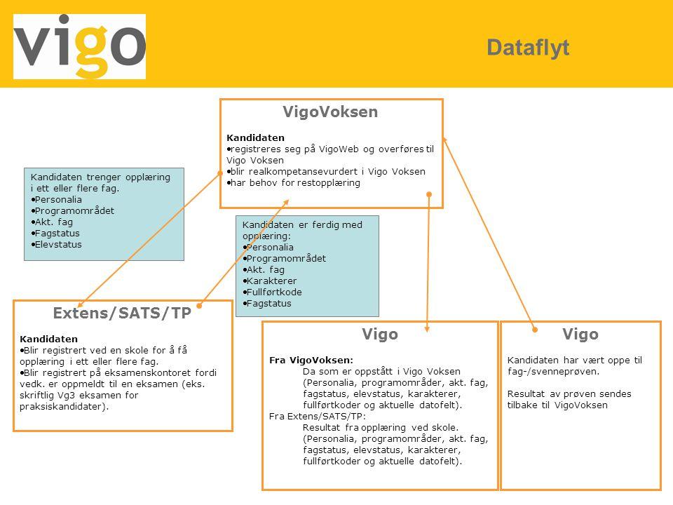 15 Dataflyt VigoVoksen Kandidaten registreres seg på VigoWeb og overføres til Vigo Voksen blir realkompetansevurdert i Vigo Voksen har behov for re