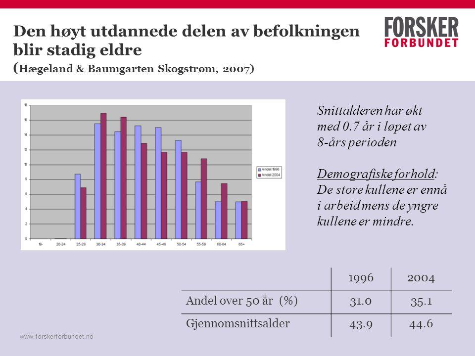 www.forskerforbundet.no Den høyt utdannede delen av befolkningen blir stadig eldre ( Hægeland & Baumgarten Skogstrøm, 2007) 19962004 Andel over 50 år