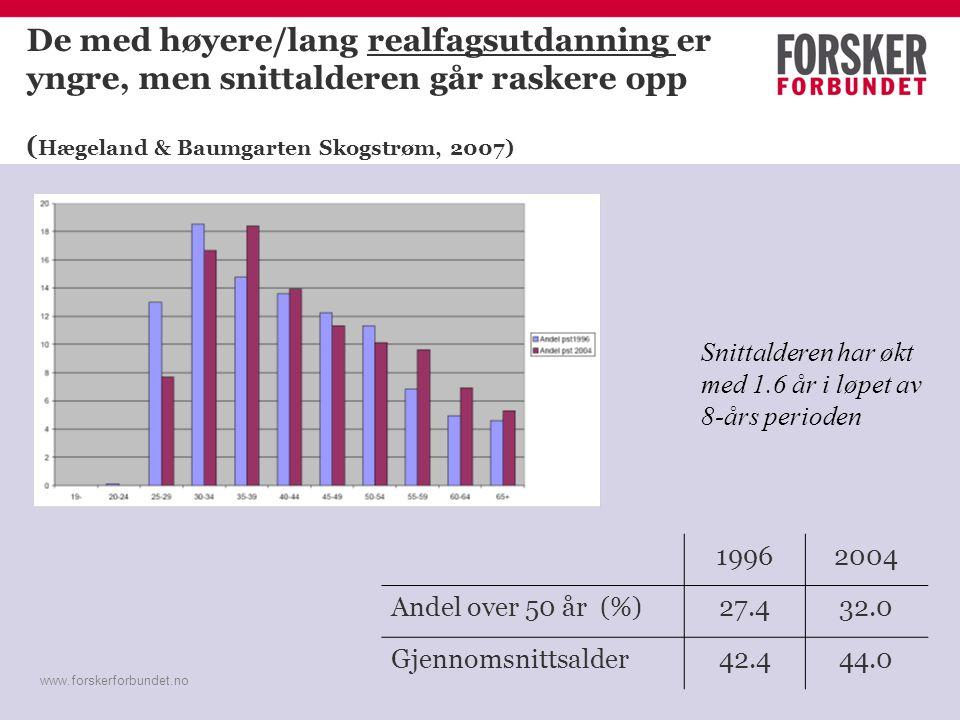 www.forskerforbundet.no De med høyere/lang realfagsutdanning er yngre, men snittalderen går raskere opp ( Hægeland & Baumgarten Skogstrøm, 2007) 19962