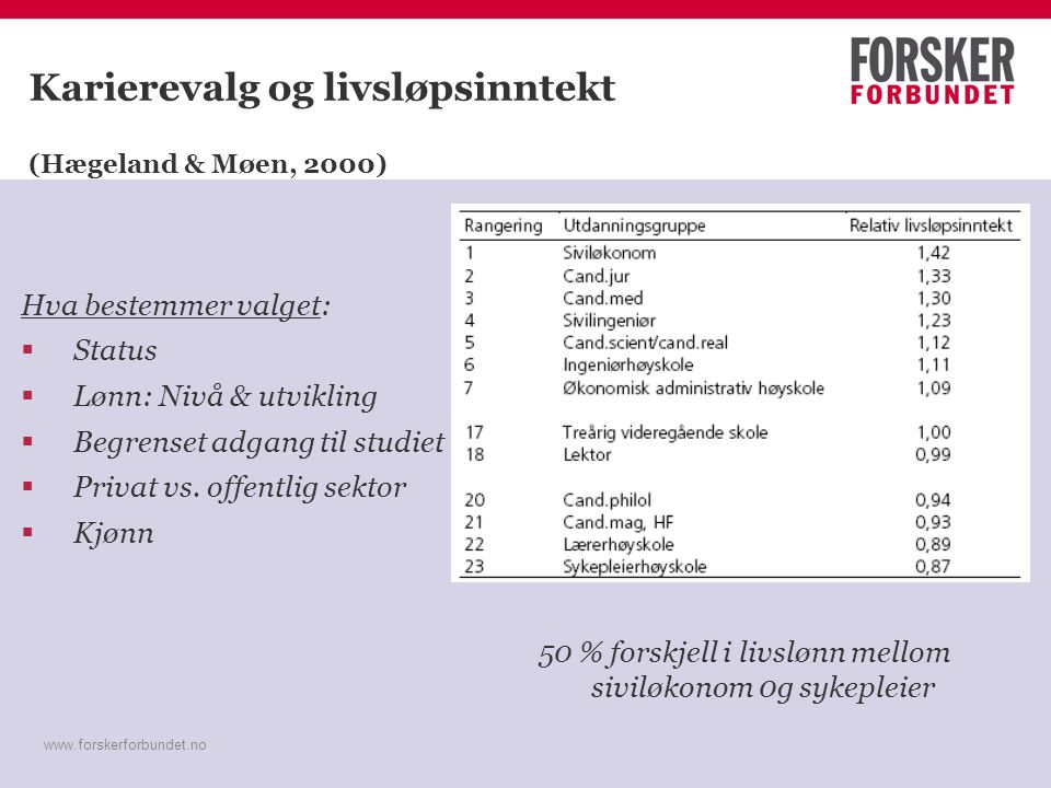 www.forskerforbundet.no Karierevalg og livsløpsinntekt (Hægeland & Møen, 2000) Hva bestemmer valget:  Status  Lønn: Nivå & utvikling  Begrenset adg