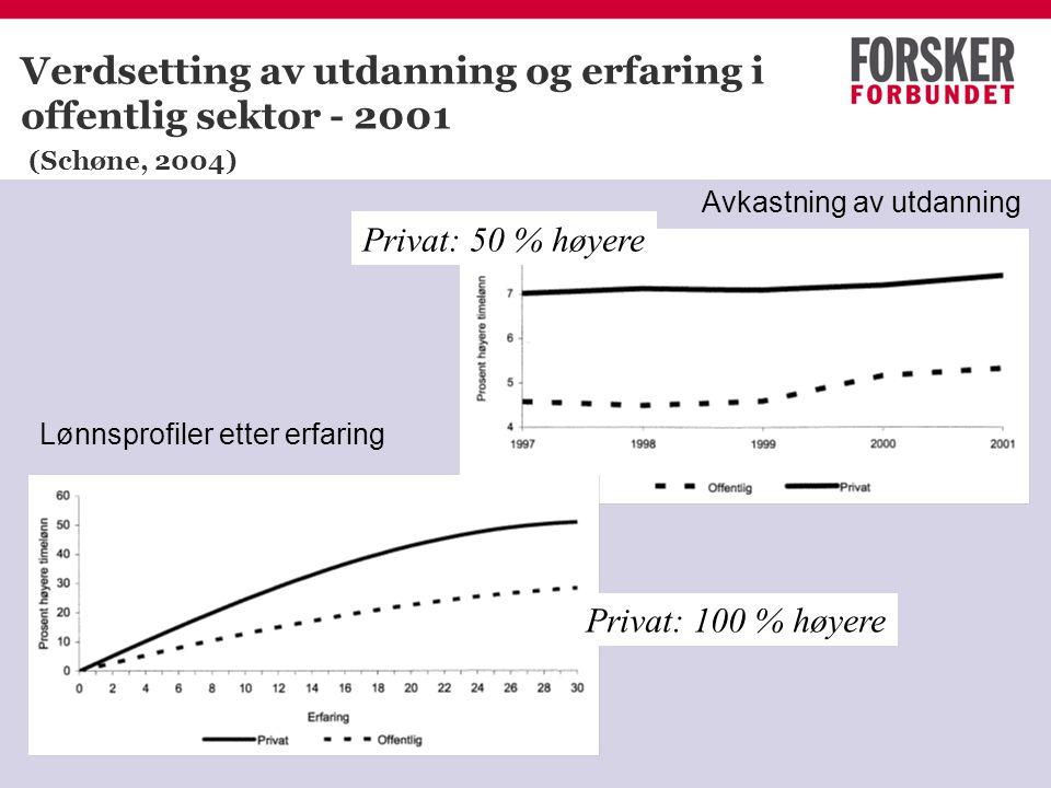 www.forskerforbundet.no Verdsetting av utdanning og erfaring i offentlig sektor - 2001 (Schøne, 2004) Lønnsprofiler etter erfaring Avkastning av utdan