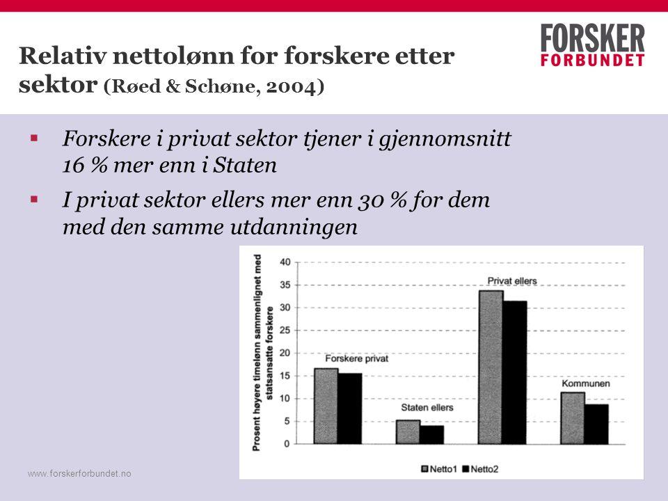 www.forskerforbundet.no Relativ nettolønn for forskere etter sektor (Røed & Schøne, 2004)  Forskere i privat sektor tjener i gjennomsnitt 16 % mer en