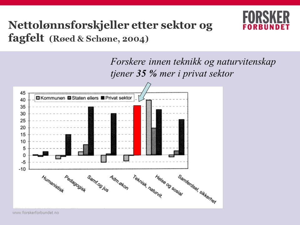 www.forskerforbundet.no Nettolønnsforskjeller etter sektor og fagfelt (Røed & Schøne, 2004) Forskere innen teknikk og naturvitenskap tjener 35 % mer i