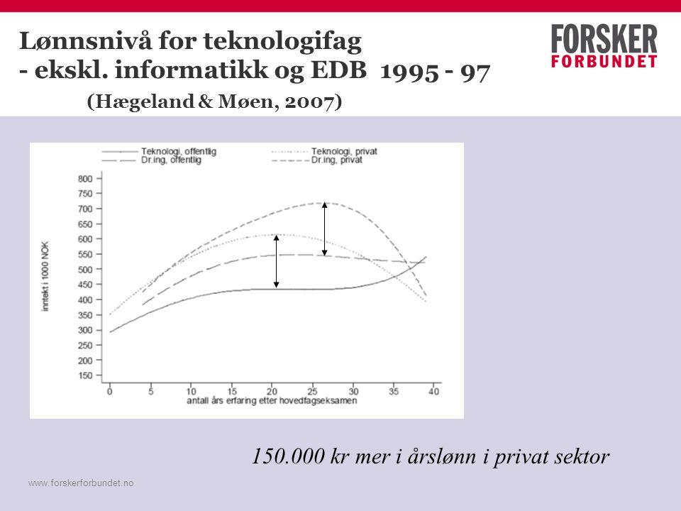 www.forskerforbundet.no Lønnsnivå for teknologifag - ekskl. informatikk og EDB 1995 - 97 (Hægeland & Møen, 2007) 150.000 kr mer i årslønn i privat sek
