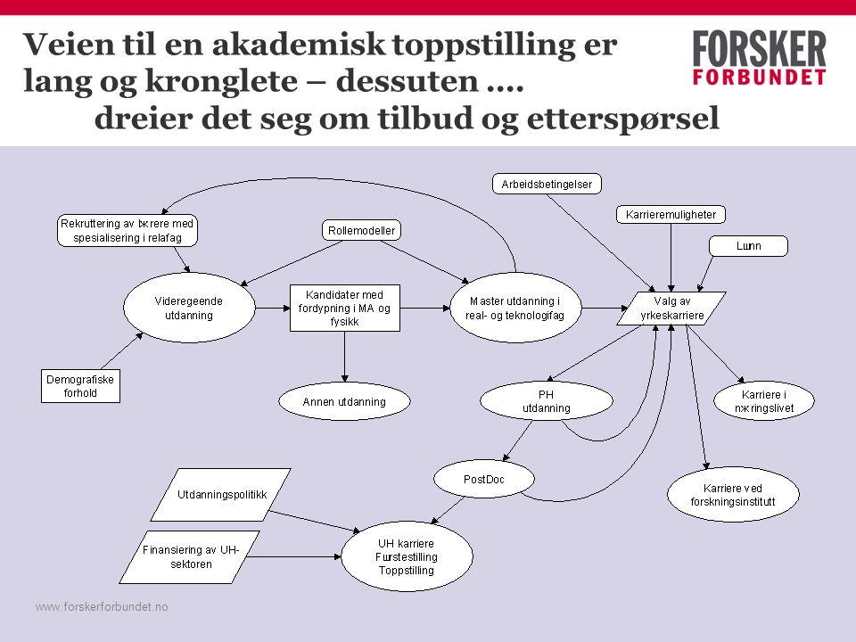 www.forskerforbundet.no Veien til en akademisk toppstilling er lang og kronglete – dessuten.... dreier det seg om tilbud og etterspørsel