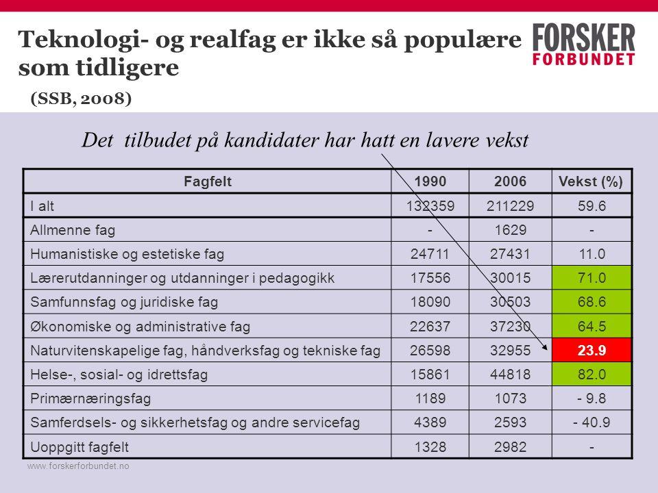 www.forskerforbundet.no Teknologi- og realfag er ikke så populære som tidligere (SSB, 2008) Fagfelt19902006Vekst (%) I alt13235921122959.6 Allmenne fa