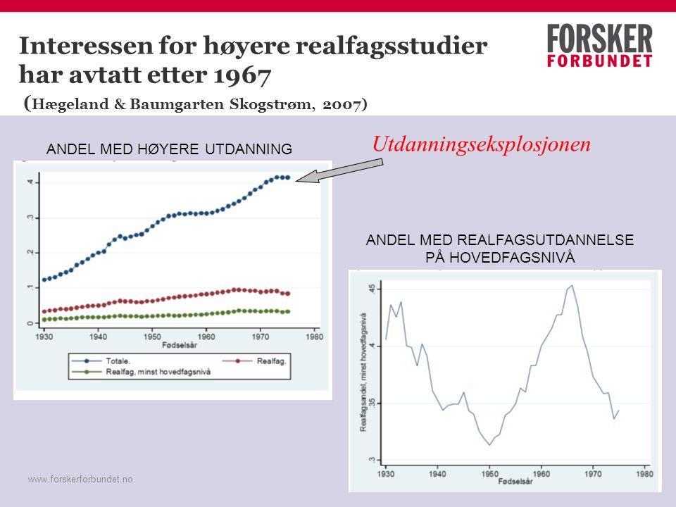 www.forskerforbundet.no Interessen for høyere realfagsstudier har avtatt etter 1967 ( Hægeland & Baumgarten Skogstrøm, 2007) ANDEL MED REALFAGSUTDANNE