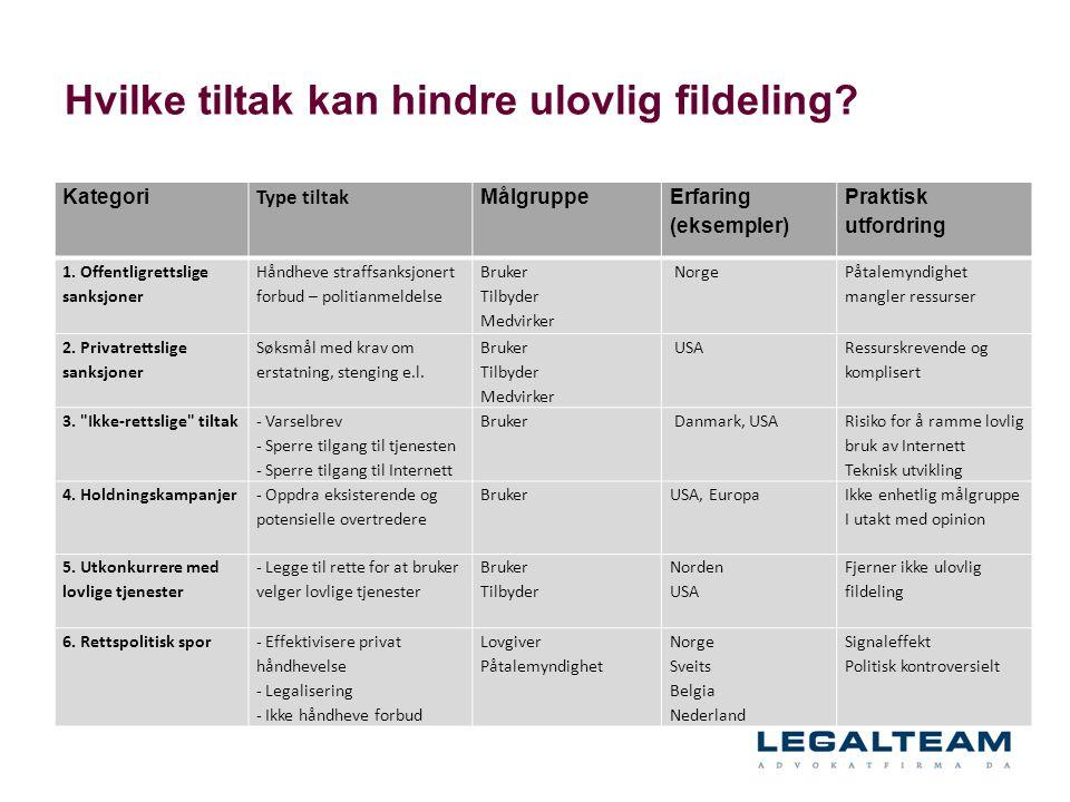 Hvilke tiltak kan hindre ulovlig fildeling? Kategori Type tiltak Målgruppe Erfaring (eksempler) Praktisk utfordring 1. Offentligrettslige sanksjoner H