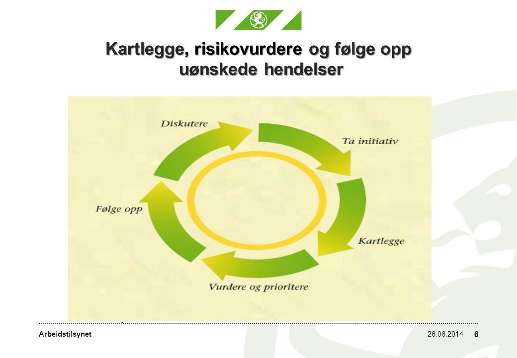 Arbeidstilsynet26.06.2014 6 Kartlegge, risikovurdere og følge opp uønskede hendelser Igangsette Kartlegge Planlegge og prioritere tiltak Følge opp