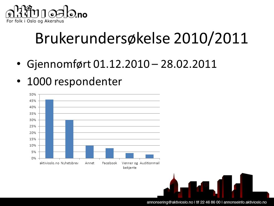 Brukerundersøkelse 2010/2011 • Gjennomført 01.12.2010 – 28.02.2011 • 1000 respondenter