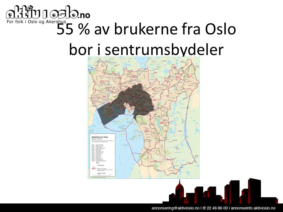 55 % av brukerne fra Oslo bor i sentrumsbydeler