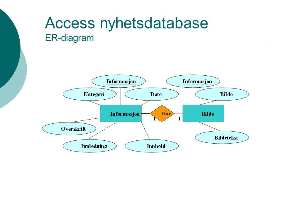 Access nyhetsdatabase ER-diagram