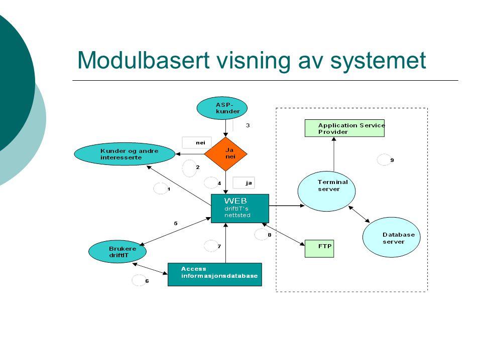 Modulbasert visning av systemet forklaring av punktene 1.