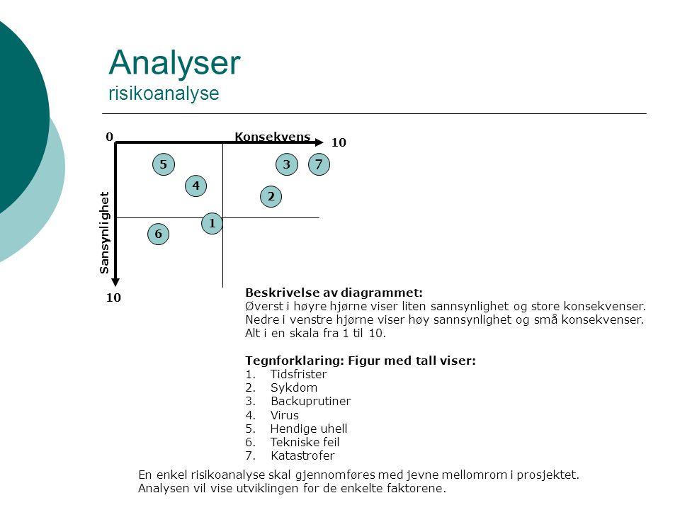Analyser risikoanalyse Sansynlighet Konsekvens 10 0 5 4 1 6 2 3 7 Beskrivelse av diagrammet: Øverst i høyre hjørne viser liten sannsynlighet og store konsekvenser.