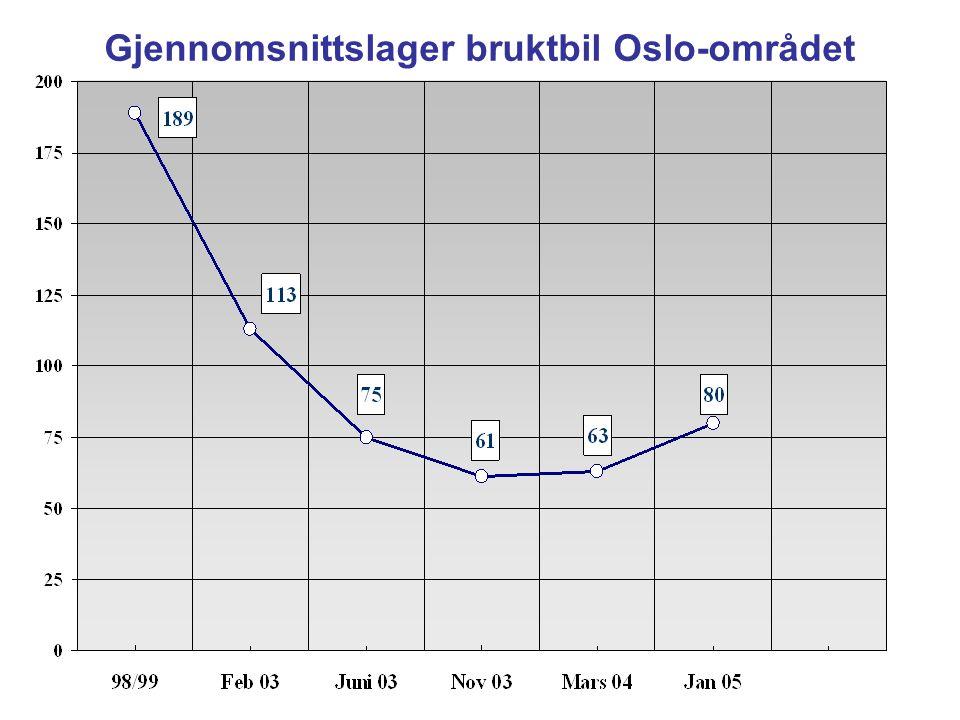Gjennomsnittslager bruktbil Oslo-området