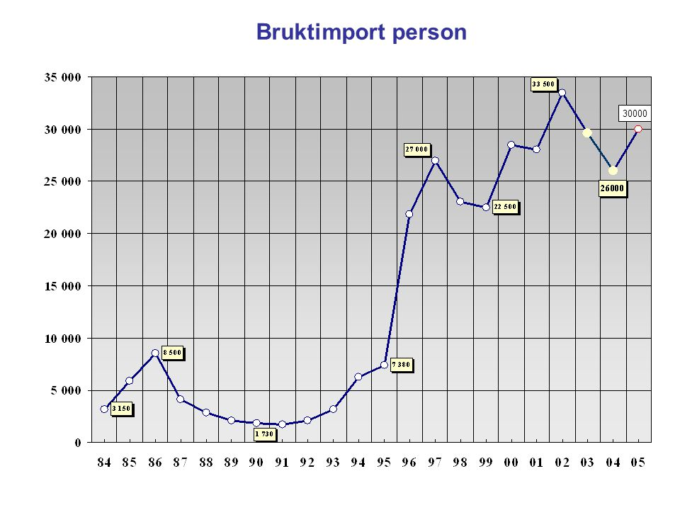 Bruktimport person 30000