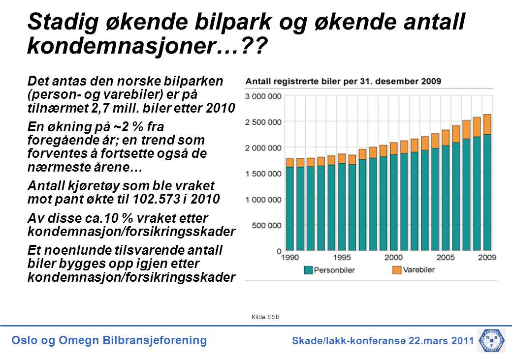 Oslo og Omegn Bilbransjeforening Skade/lakk-konferanse 22.mars 2011 Stadig økende bilpark og økende antall kondemnasjoner…?? Det antas den norske bilp