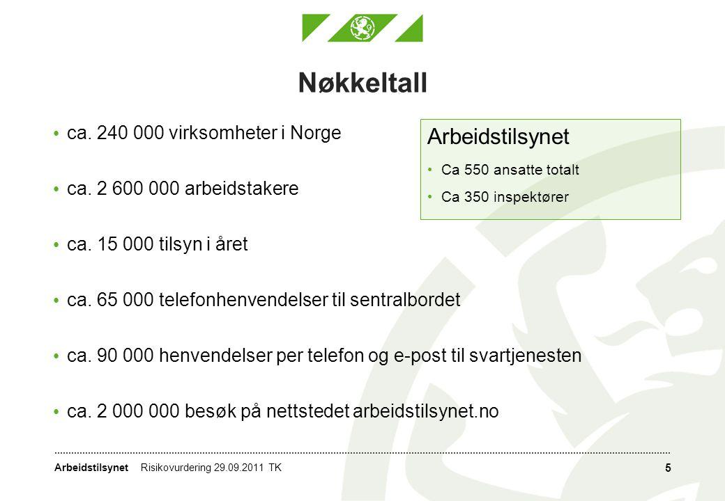 Arbeidstilsynet • ca. 240 000 virksomheter i Norge • ca. 2 600 000 arbeidstakere • ca. 15 000 tilsyn i året • ca. 65 000 telefonhenvendelser til sentr