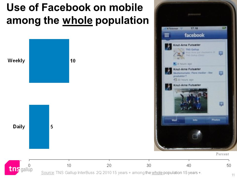 Use of Facebook on mobile among the whole population Source: TNS Gallup InterBuss 2Q 2010 15 years + among the whole population 15 years +.