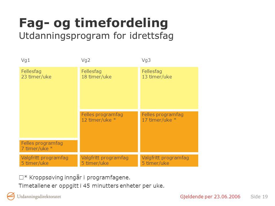 Gjeldende per 23.06.2006Side 19 Fag- og timefordeling Utdanningsprogram for idrettsfag * Kroppsøving inngår i programfagene.