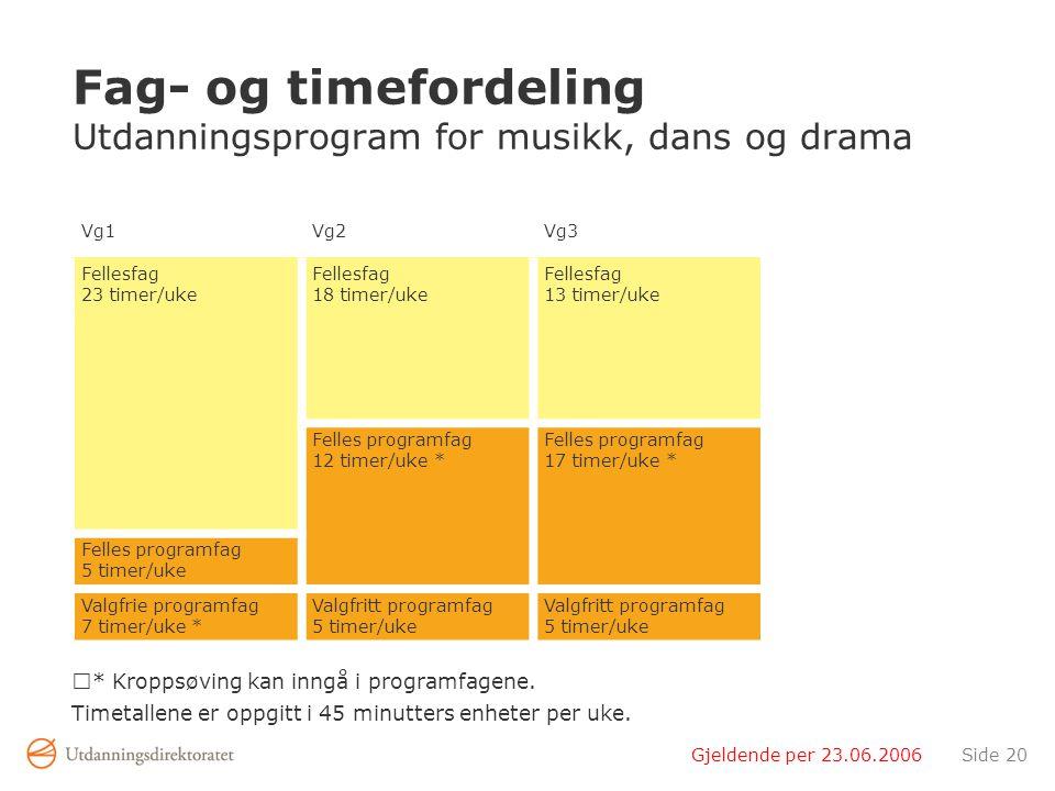 Gjeldende per 23.06.2006Side 20 Fag- og timefordeling Utdanningsprogram for musikk, dans og drama * Kroppsøving kan inngå i programfagene.