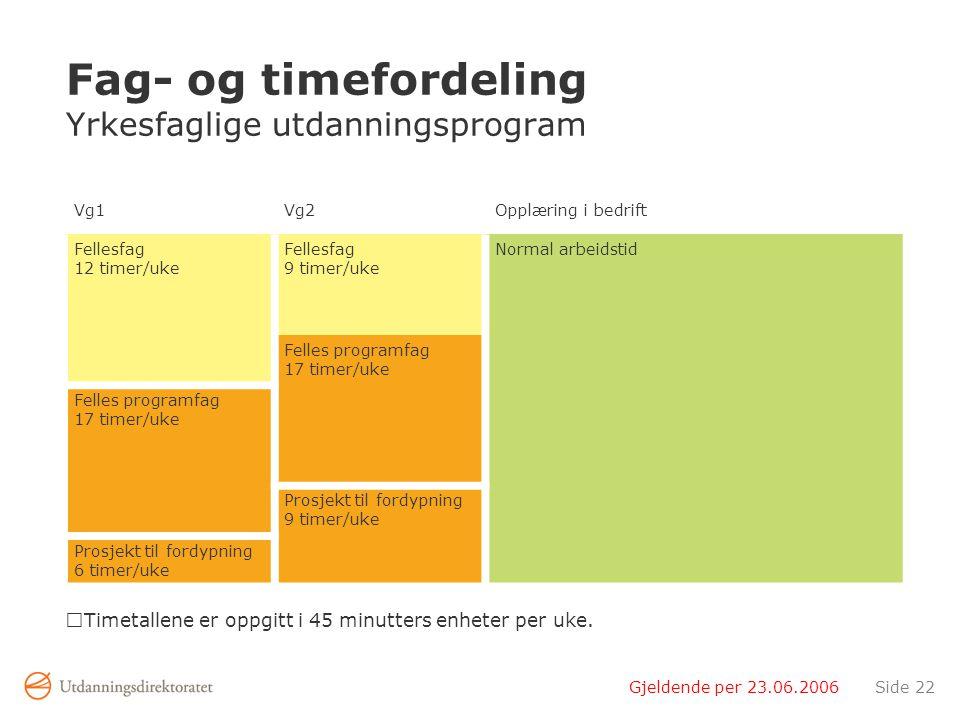 Gjeldende per 23.06.2006Side 22 Fag- og timefordeling Yrkesfaglige utdanningsprogram Timetallene er oppgitt i 45 minutters enheter per uke.