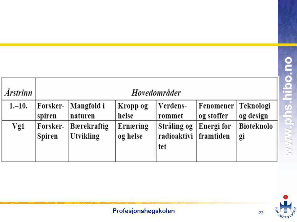 OMJ-98 www.phs.hibo.no 23 Profesjonshøgskolen IKT i naturfagplanen  Utforskning  Måling  Robotisering  Visualisering  Simulering  Animasjoner  Spill  Registrering  Dokumentasjon  Publisering  Kommunikasjon Å kunne bruke digitale verktøy i naturfag dreier seg om å kunne benytte slike verktøy til utforskning, måling, visualisering, simulering, registrering, dokumentasjon og publisering ved forsøk og i feltarbeid.