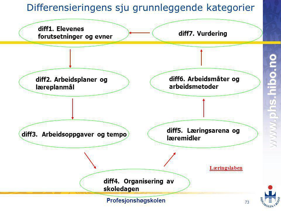 OMJ-98 www.phs.hibo.no 73 Profesjonshøgskolen diff1.