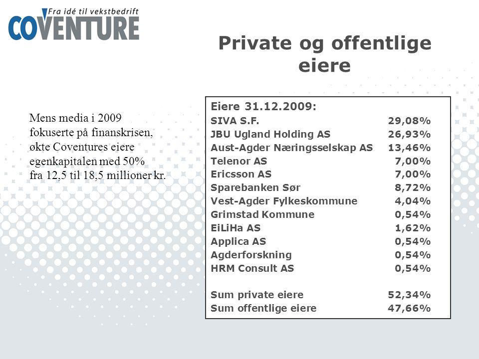 Private og offentlige eiere Eiere 31.12.2009: SIVA S.F.29,08% JBU Ugland Holding AS26,93% Aust-Agder Næringsselskap AS13,46% Telenor AS7,00% Ericsson AS7,00% Sparebanken Sør8,72% Vest-Agder Fylkeskommune4,04% Grimstad Kommune0,54% EiLiHa AS1,62% Applica AS0,54% Agderforskning0,54% HRM Consult AS0,54% Sum private eiere52,34% Sum offentlige eiere47,66% Mens media i 2009 fokuserte på finanskrisen, økte Coventures eiere egenkapitalen med 50% fra 12,5 til 18,5 millioner kr.