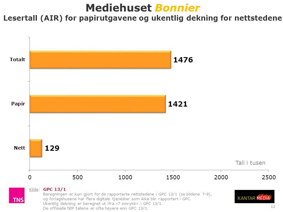 12 Mediehuset Bonnier Lesertall (AIR) for papirutgavene og ukentlig dekning for nettstedene Tall i tusen Kilde: GPC 13/1 Beregningen er kun gjort for de rapporterte nettstedene i GPC 13/1 (se bildene 7-9), og forlagshusene har flere digitale tjenester som ikke blir rapportert i GPC.