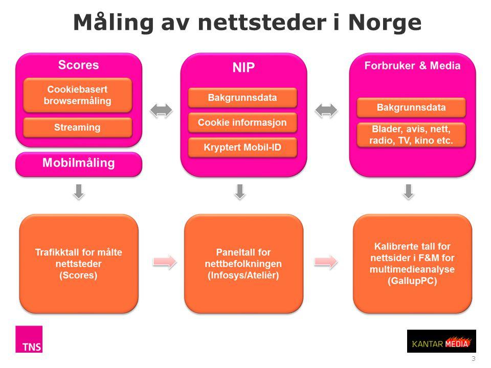 4 Kilde: Norsk Internett Panel (NIP).Daglig dekning i 2012 fra PC/Mac, ikke nettbrett og mobil.
