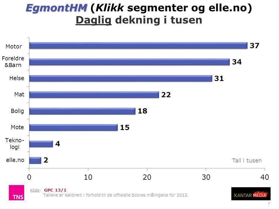 7 EgmontHM EgmontHM (Klikk segmenter og elle.no) Daglig dekning i tusen Tall i tusen Motor Kilde: GPC 13/1 Tallene er kalibrert i forhold til de offisielle Scores målingene for 2012.