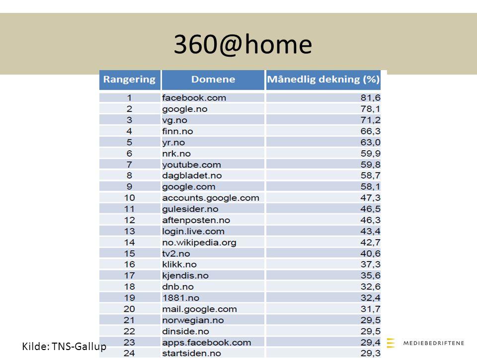 360@home Kilde: TNS-Gallup