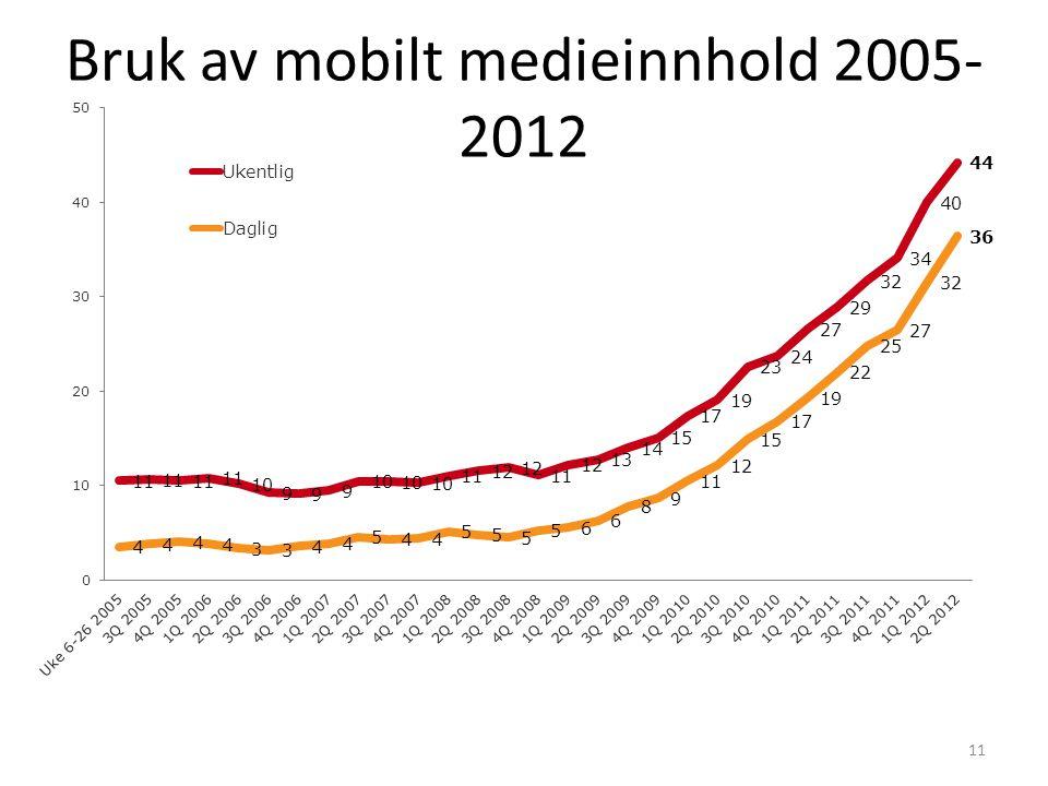 Bruk av mobilt medieinnhold 2005- 2012 11