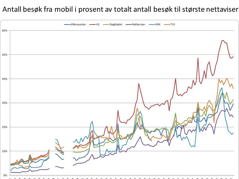 Antall besøk fra mobil i prosent av totalt antall besøk til største nettaviser Kilde: TNS Gallup Topplisten og Topplisten Mobil.